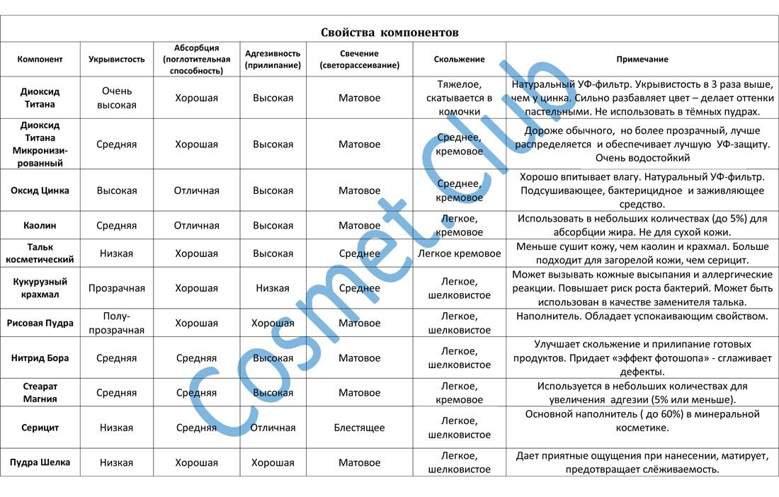 Таблица компонентов минеральной косметики